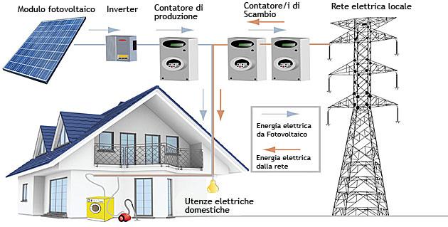 Schema Collegamento Impianto Fotovoltaico Alla Rete : Prezzo pannelli fotovoltaici innovativi veneto